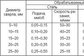 Таблица рекомендованных скоростей резания для корончатых сверл из быстрорежущих сталей (HSS, HSS-Co, HSS-XE, M42)